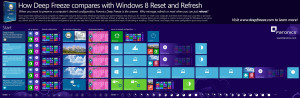 Deep Freeze vs Windows 8 Infographic