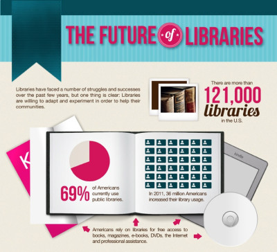 The Future Of Libraries