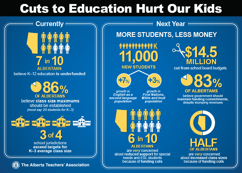 Stop The Cuts Infographic