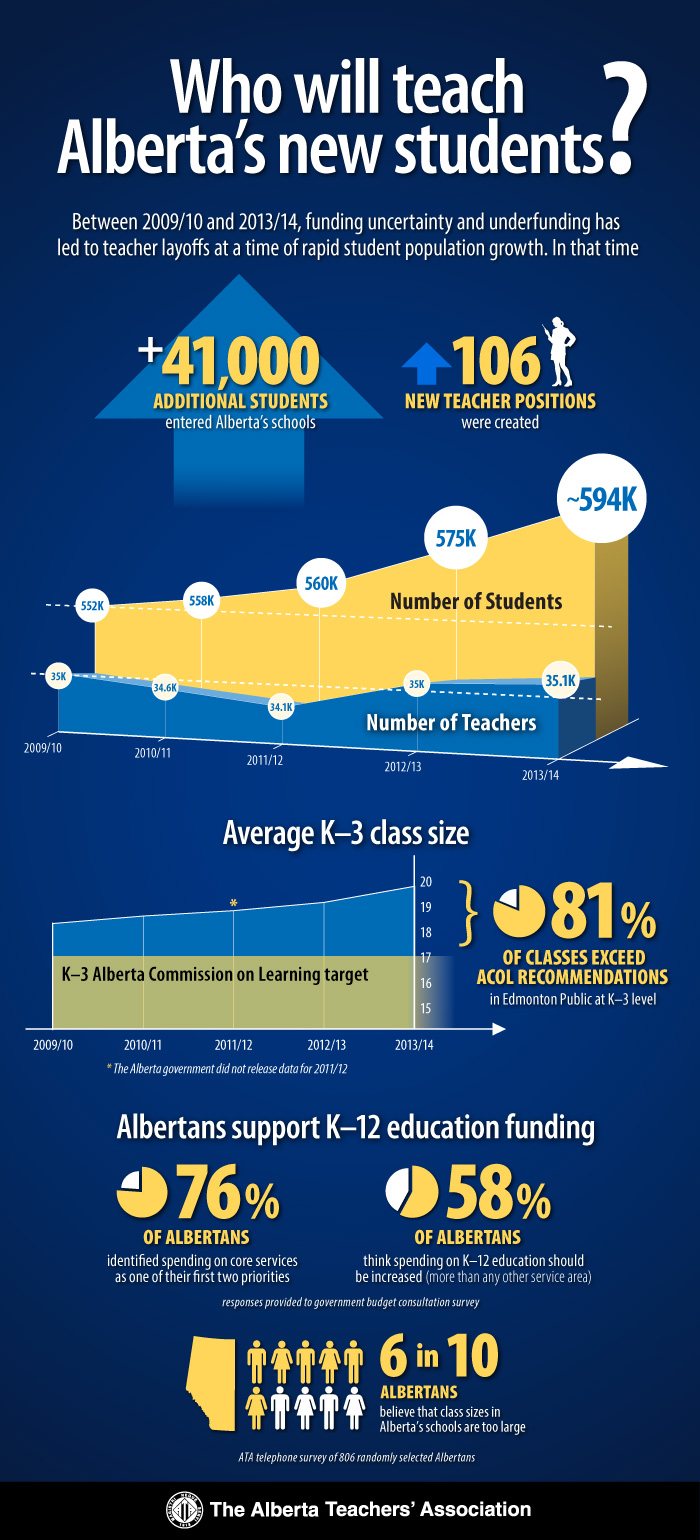 Who will teach Alberta's new students infographic